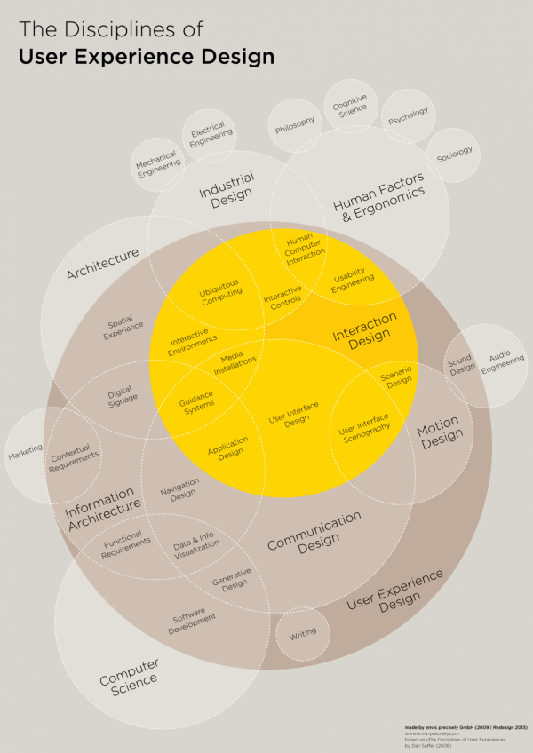 the-disciplines-of-user-experience-design_51029d505f014_w1107